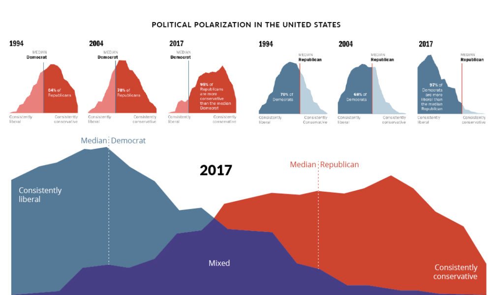 Charts: America's Political Divide, From 1994–2017